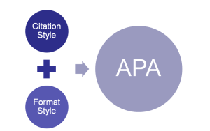 APA Format and Citation Style diagram