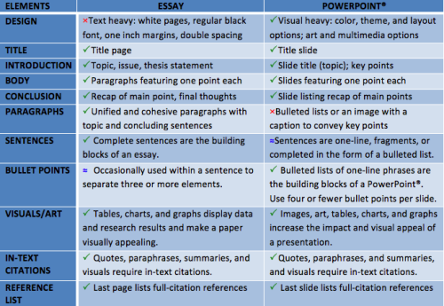 Elements of a PPT vs an Essay