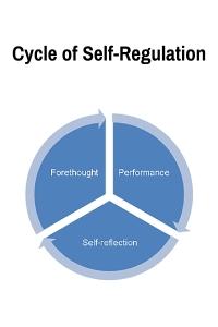 Cycle of Self-Regulation  https://purdueglobalwritingcenter.wordpress.com/